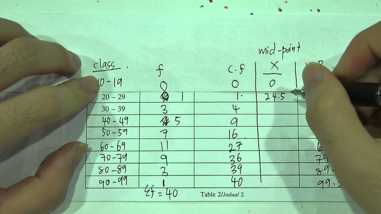 Spm - Modern Maths - Form 4 - Statistics Ii  Ogive