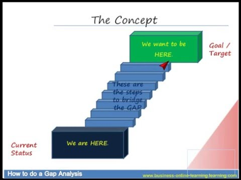 How To Do A Gap Analysis - Youtube