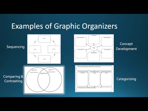 Graphic Organizers for ELL Students