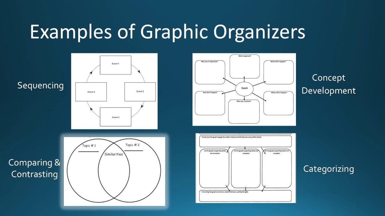 Graphic organizer - portablecontacts net