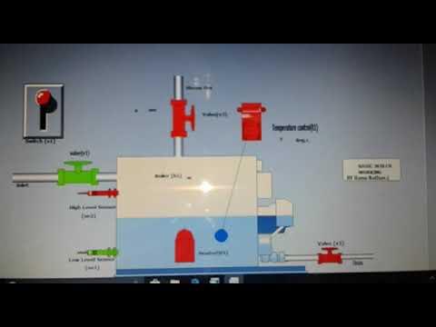 Working principle of Boiler - YouTube