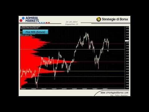 Cicli di borsa Dax, Ftse Mib, S&P500, Bund, Eur Usd, Oro - 24-04-14