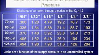 Best Practices for Compressed Air to Improve Industrial Efficiency