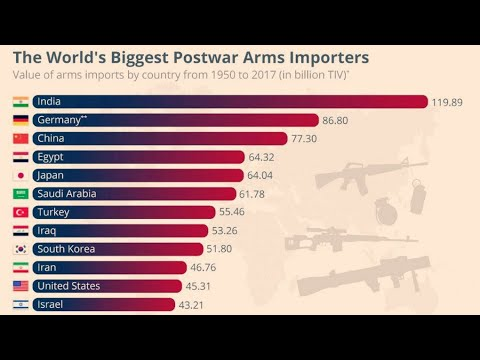 Top 10 arms importing countries in the world