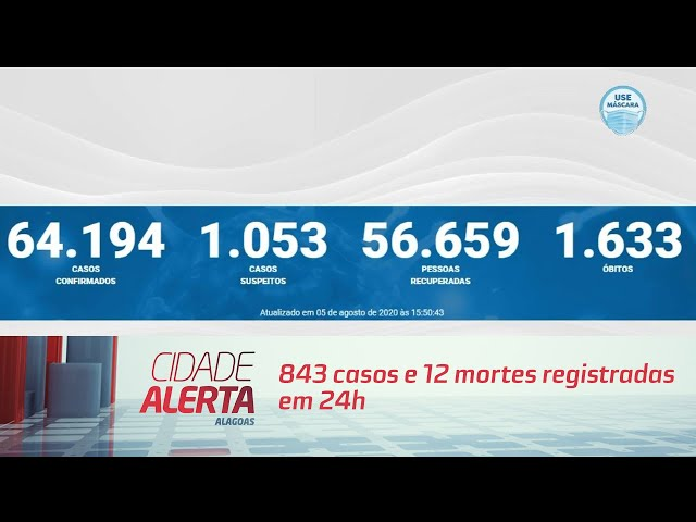 Coronavírus em Alagoas: 843 casos e 12 mortes registradas em 24h