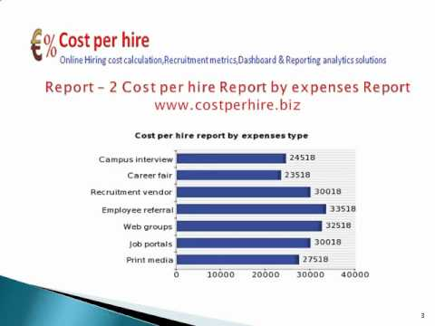 Recruitment Cost Per HireHr MetricsRecruiting AnalysisHiring Cost