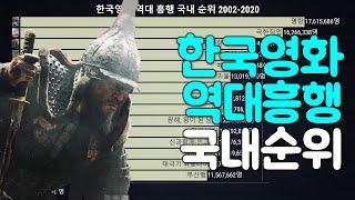 그래프로 보는 한국영화 흥행 국내 순위 2002-202…