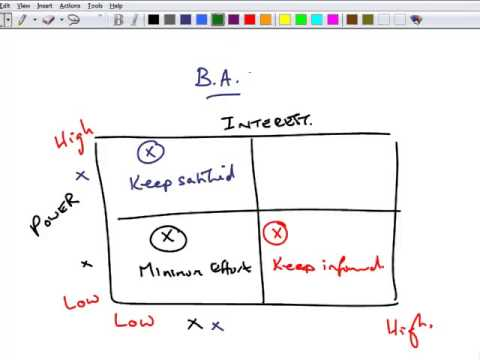ACCA P3 15 Example on Mendelows Matrix YouTube – Power Interest Matrix