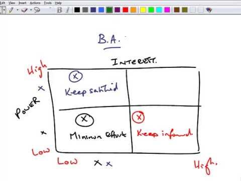 ACCA P3 - 15 Example on Mendelow\u0027s Matrix - YouTube