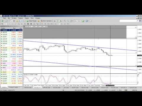 Среднесрочный анализ валютных курсов на Форекс от 04.12.2014