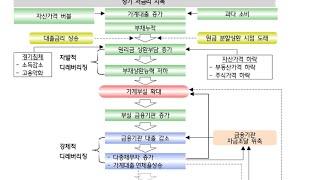 강남 집값 하락  뉴스도배..서울 주택가격  본격적 하…