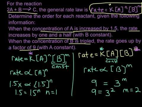 how to ddetermine rate order
