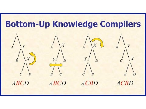 Adnan Darwiche – Bottom-Up Knowledge Compilers
