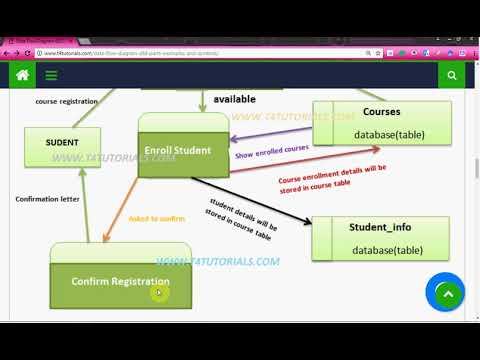 Dfd Data Flow Diagram In Database Hindi Urdu Youtube