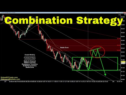 Combination Trading Strategy | Crude Oil, Emini, Nasdaq, Gold & Euro