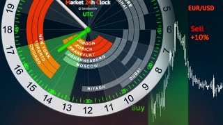 Forex Trading Hours Clock - Market 24h Clock