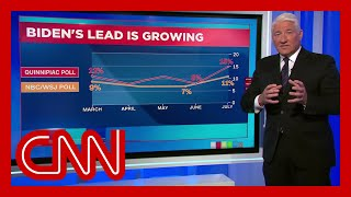 Polls show Joe Biden is widening his lead over Trump
