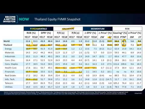 Thailand: Loved even with Low Expectations   Thailand Equity FVMR Snapshot
