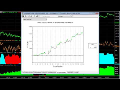 Day Trading the E-mini Nasdaq with the Right Stop Loss