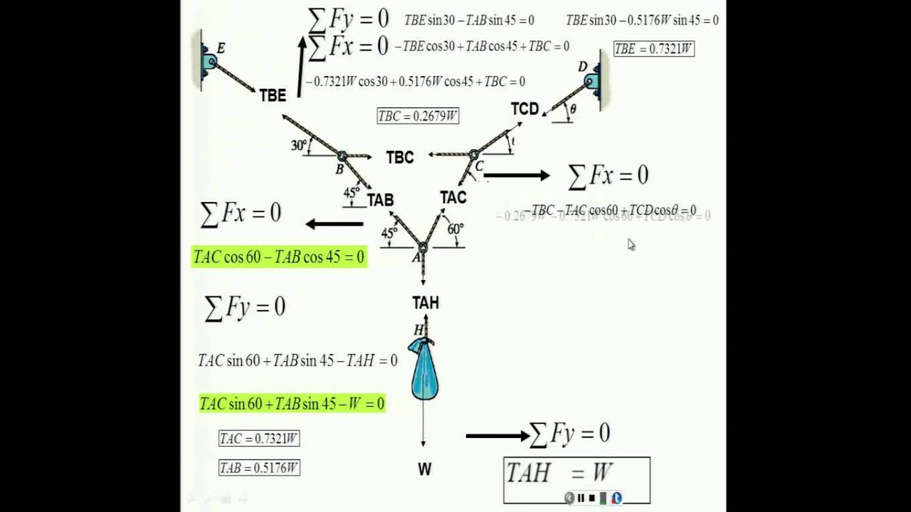 Lectures 4 5 free body diagrams and particle equilibrium youtube lectures 4 5 free body diagrams and particle equilibrium ccuart Gallery