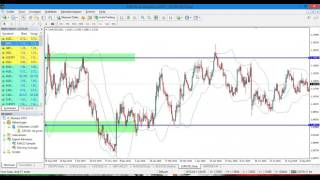 Forex trading part 1,  Horizontale Support en resistance (dutch version)