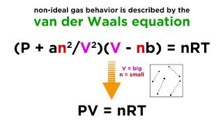 Non-Ideal Gases and the Van der Waals Equation