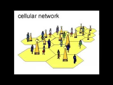 GSM global system for mobile telecom
