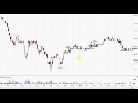 Day Trading  U.S. Treasury Bond Futures  ZB  19.09.18