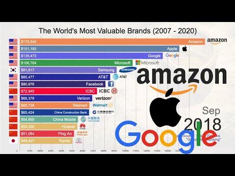 Top 15 Best Global Brands (Companies) Ranking 2007 - 2020