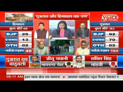 National Voice : Gujarat Election 2017 vote counting Updates