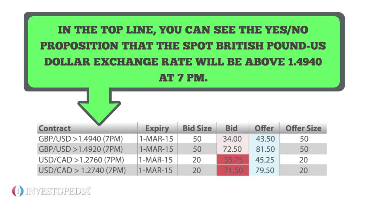 Binary options bid ask