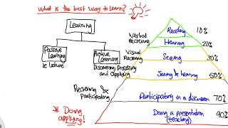 What is the best way to learn?!!!  The secret of learning