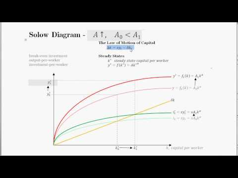 A Change in Technology - Solow Model Application - Part 4 of 4