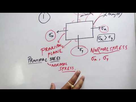 Mohr circle and principal and shear stress