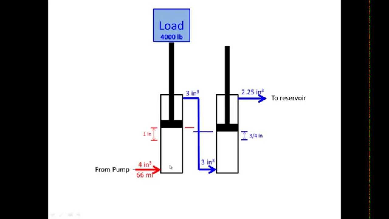Hydraulic Cylinder Calculations