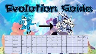 Digimon Next Order Evolution System - How It Works