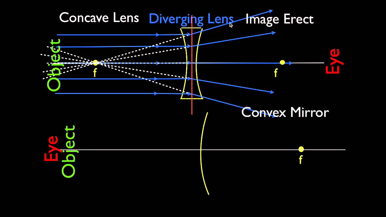 Light Ray Diagram Worksheets Wired Home Network Diagrams 3 Of 4 Concave And Convex Lenses Mirrors Parallel Rays Youtube