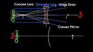 Concave and Convex Lenses and Mirrors, Parallel Light Rays