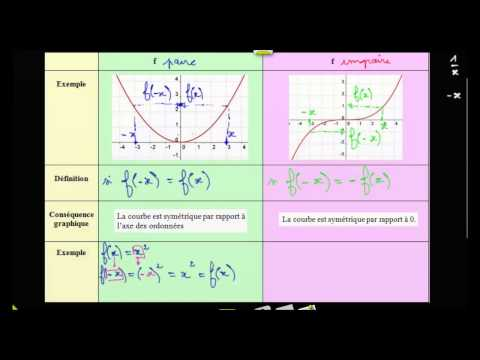 Exemple : comment démontrer qu'une fonction est paire ou impaire