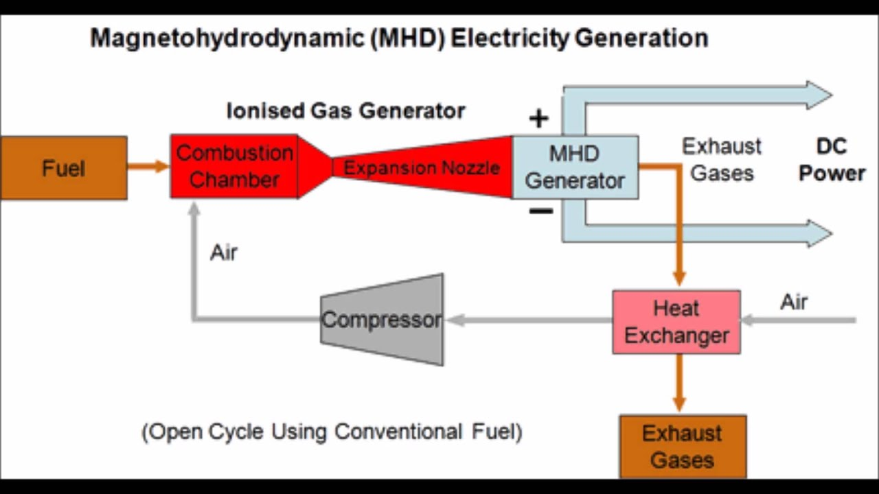 magnetohydrodynamic generator youtube mhd power plant diagram  [ 1280 x 720 Pixel ]
