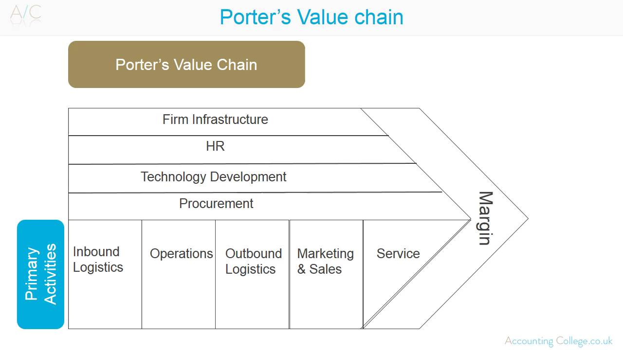 porter value chain model Porter's value chain is a set of activities that an organization carries out to create value for its customers and return a margin of profit michael porter created the concept in the 1980s.