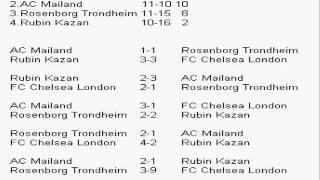 FIFA 14 (UEFA Champions League alle Ergebnisse Der Gruppenphase)