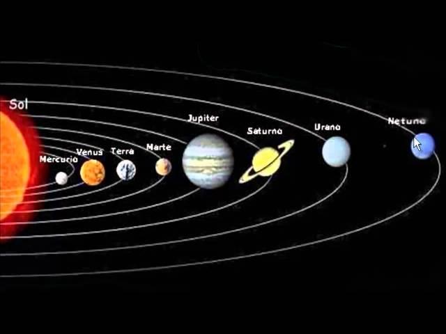 Relação dos planetas que fazem parte do sistema solar