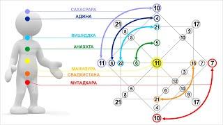 Практика прочтения Матрицы Судьбы. Полный расчет и анализ. Часть 1.