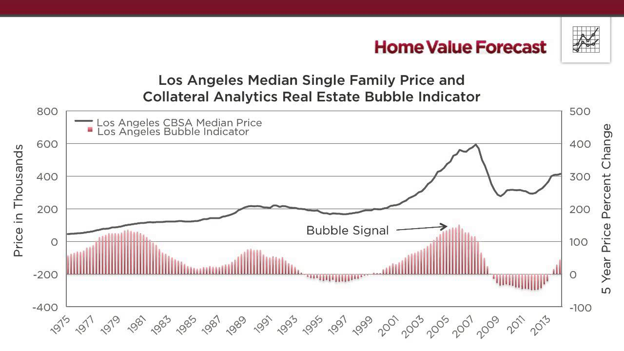 There is no housing bubble, even in the nation's hottest markets