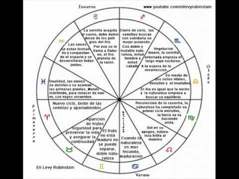 Los signos zodiacales y las estaciones eli levy rubinstain - Los signos del zodiaco en orden ...