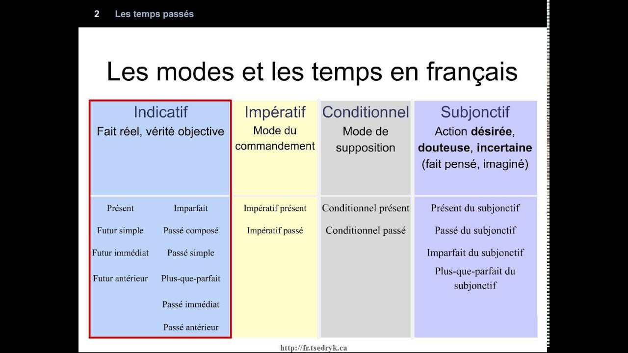 les mode du verbe 3ème Français