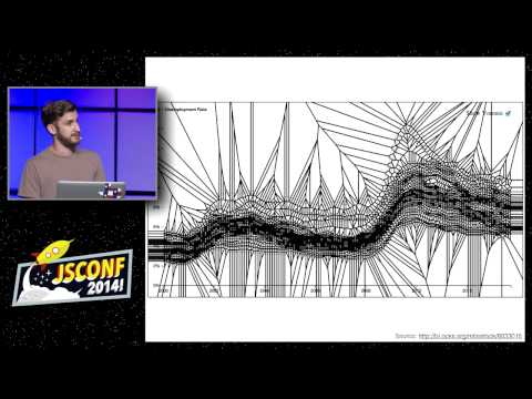Mark DiMarco: User Interface Algorithms [JSConf2014]