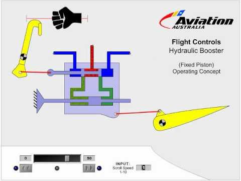 Flight Controls Hydraulic Booster Youtube