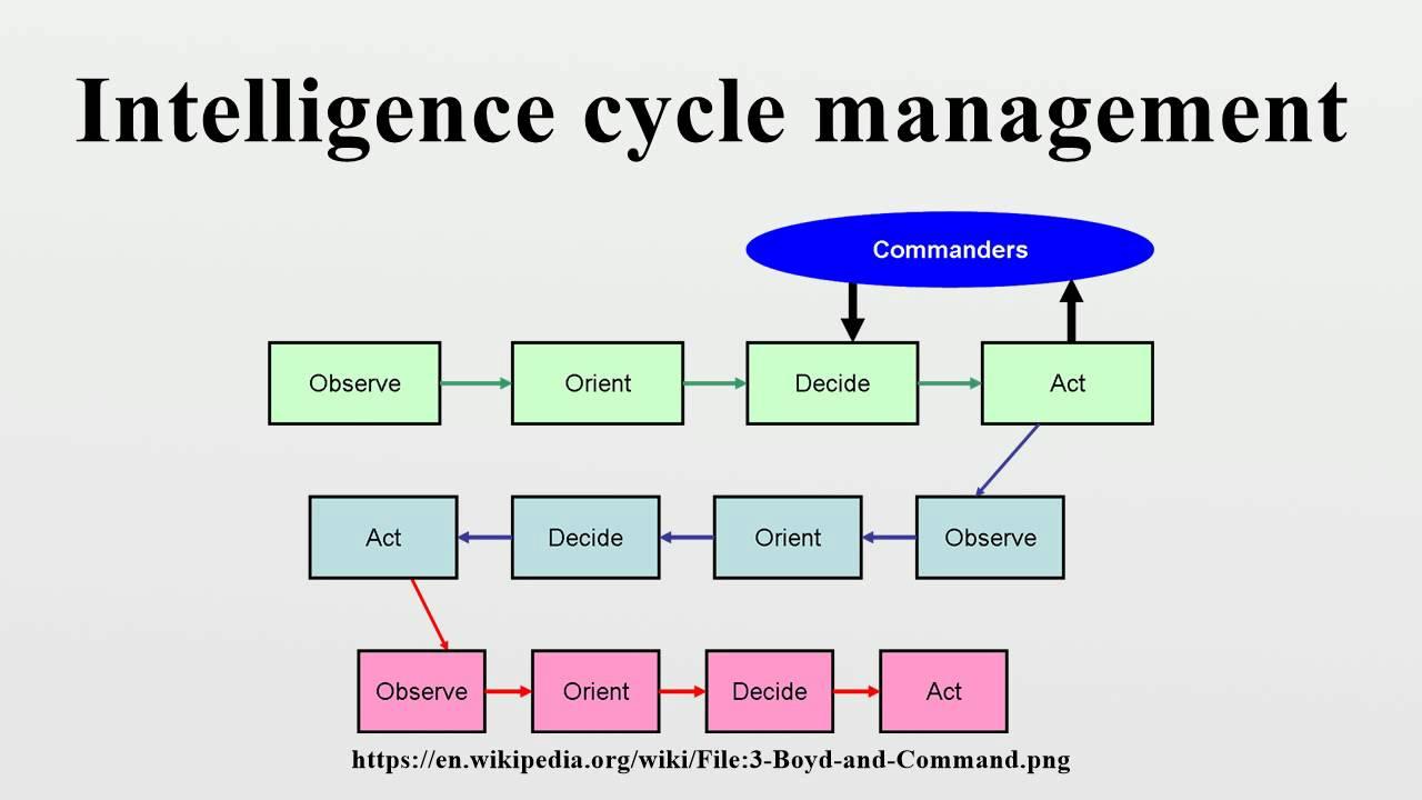 Intelligence cycle management - YouTube